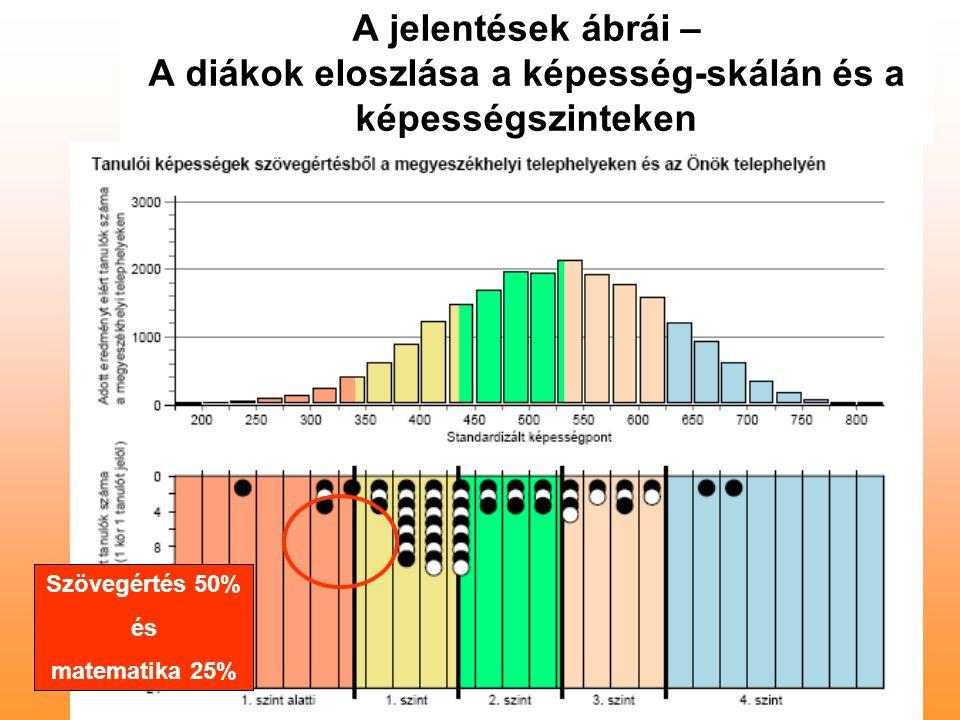 A jelentések ábrái – A diákok eloszlása a képesség-skálán és a képességszinteken Szövegértés 50% és matematika 25%