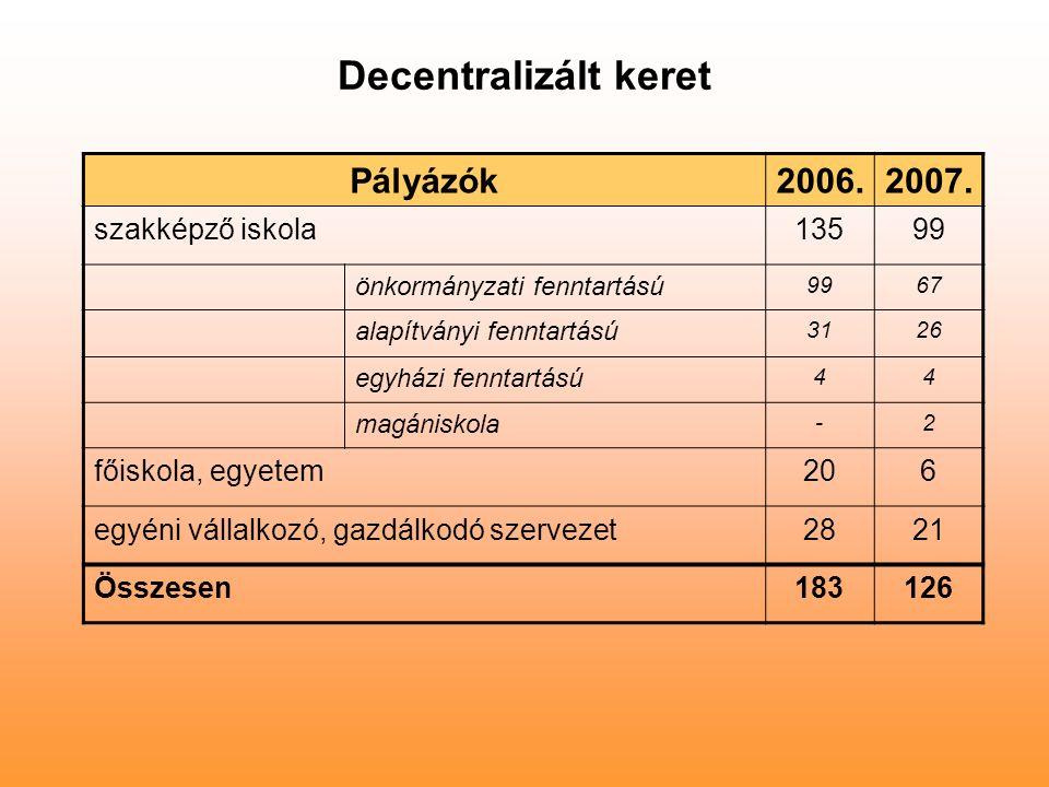Decentralizált keret Pályázók2006.2007. szakképző iskola13599 önkormányzati fenntartású 9967 alapítványi fenntartású 3126 egyházi fenntartású 44 magán