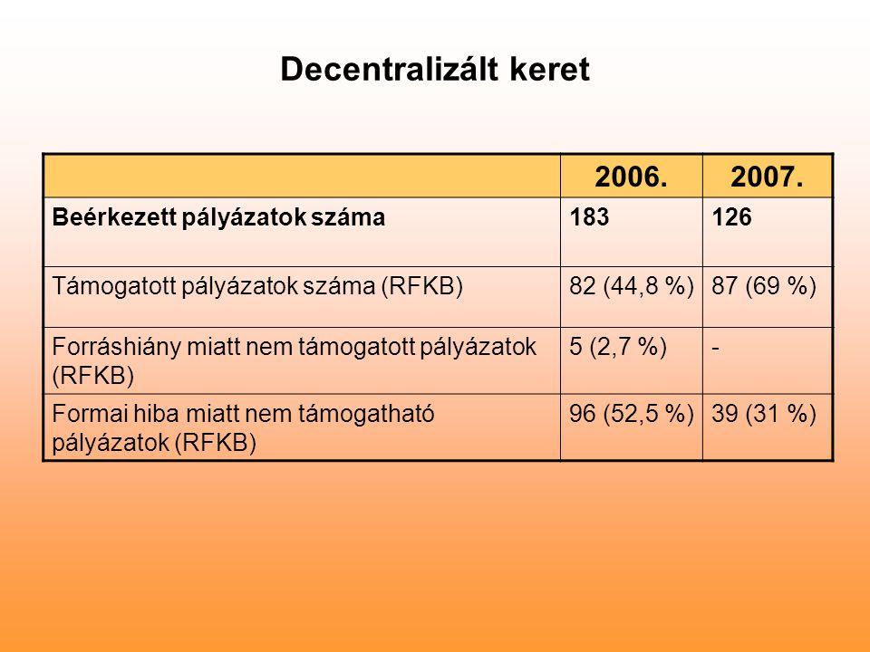Decentralizált keret 2006.2007. Beérkezett pályázatok száma183126 Támogatott pályázatok száma (RFKB)82 (44,8 %)87 (69 %) Forráshiány miatt nem támogat