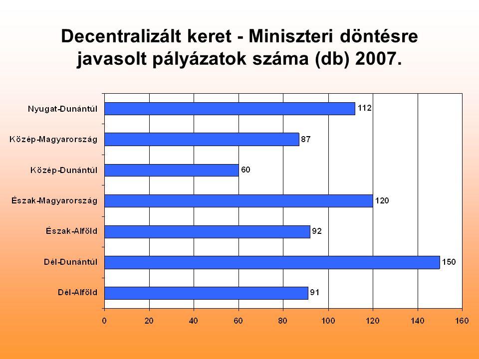 Decentralizált keret - Miniszteri döntésre javasolt pályázatok száma (db) 2007.