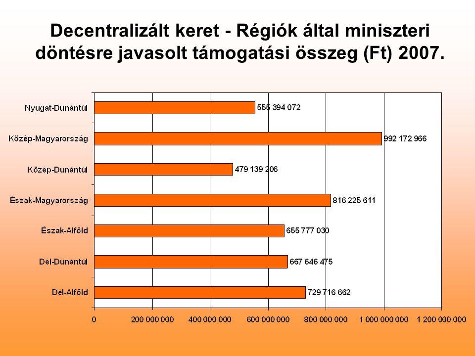 Decentralizált keret - Régiók által miniszteri döntésre javasolt támogatási összeg (Ft) 2007.