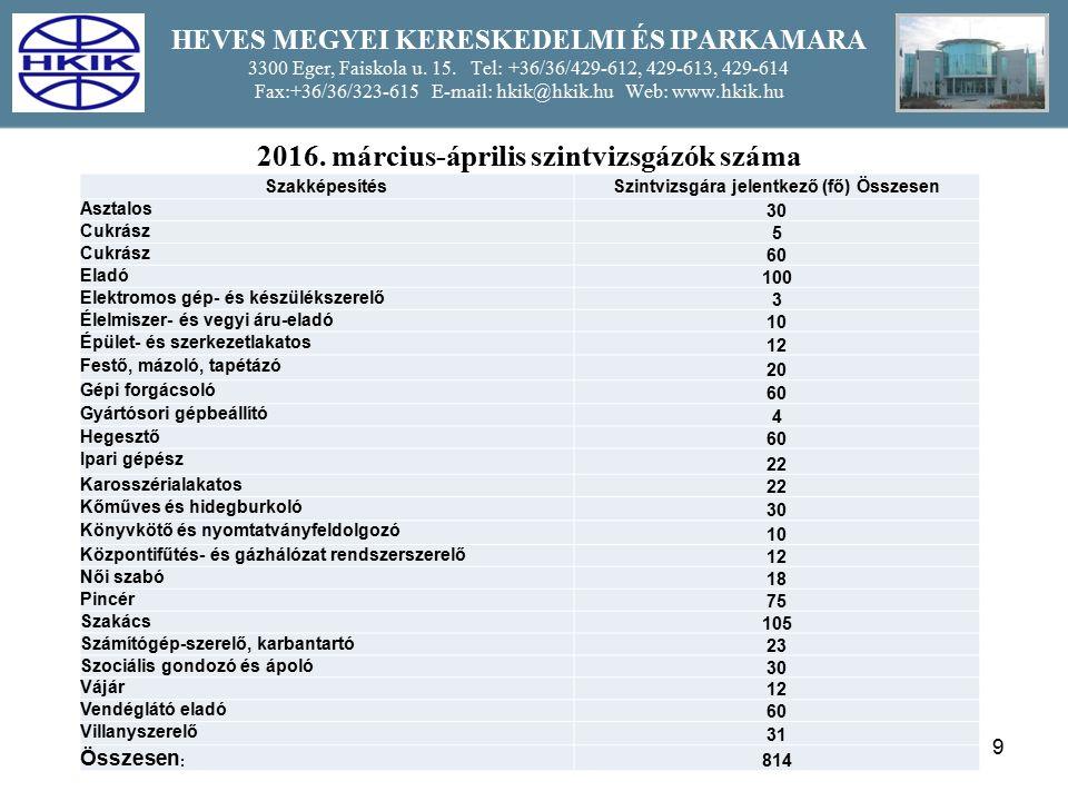 10 HEVES MEGYEI KERESKEDELMI ÉS IPARKAMARA 3300 Eger, Faiskola u.