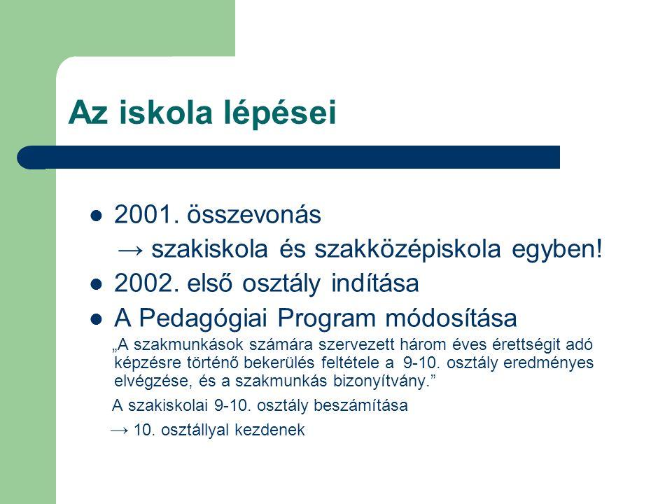 """Az iskola lépései 2001. összevonás → szakiskola és szakközépiskola egyben! 2002. első osztály indítása A Pedagógiai Program módosítása """"A szakmunkások"""