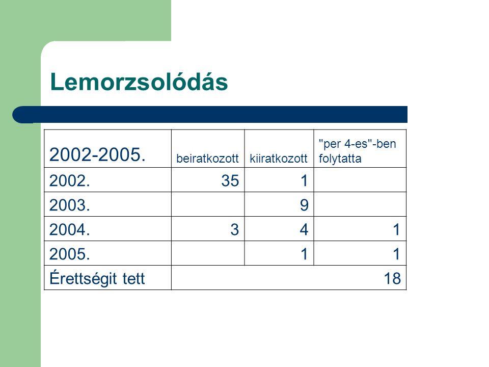 Lemorzsolódás 2002-2005. beiratkozottkiiratkozott