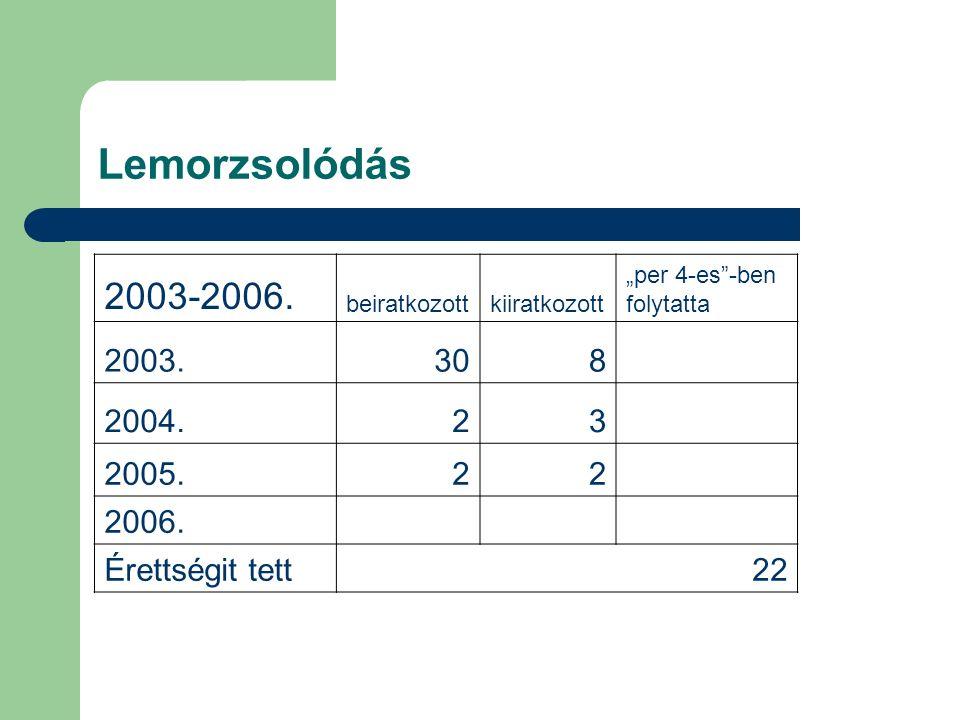"""Lemorzsolódás 2003-2006. beiratkozottkiiratkozott """"per 4-es""""-ben folytatta 2003.308 2004.23 2005.22 2006. Érettségit tett22"""