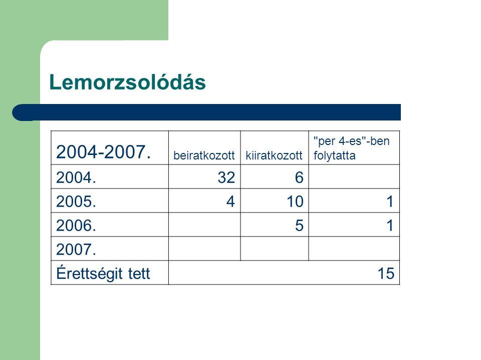 Lemorzsolódás 2004-2007. beiratkozottkiiratkozott
