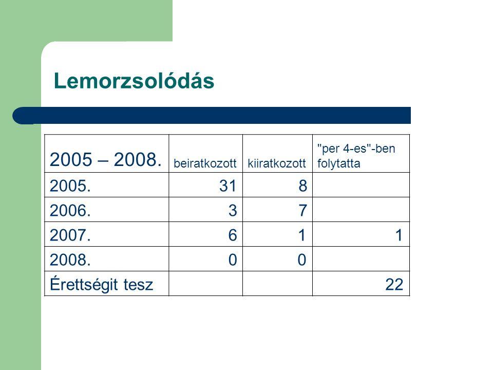 Lemorzsolódás 2005 – 2008. beiratkozottkiiratkozott