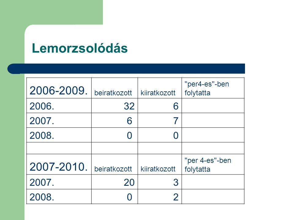 Lemorzsolódás 2006-2009. beiratkozottkiiratkozott