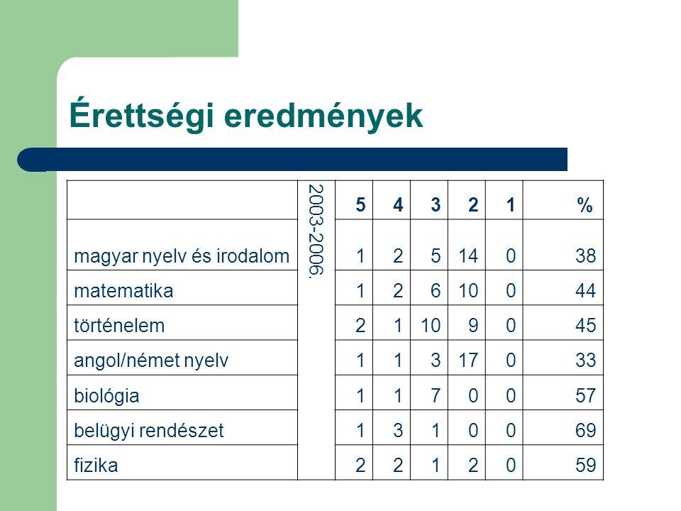 Érettségi eredmények 2003-2006. 54321 % magyar nyelv és irodalom12514038 matematika12610044 történelem21109045 angol/német nyelv11317033 biológia11700