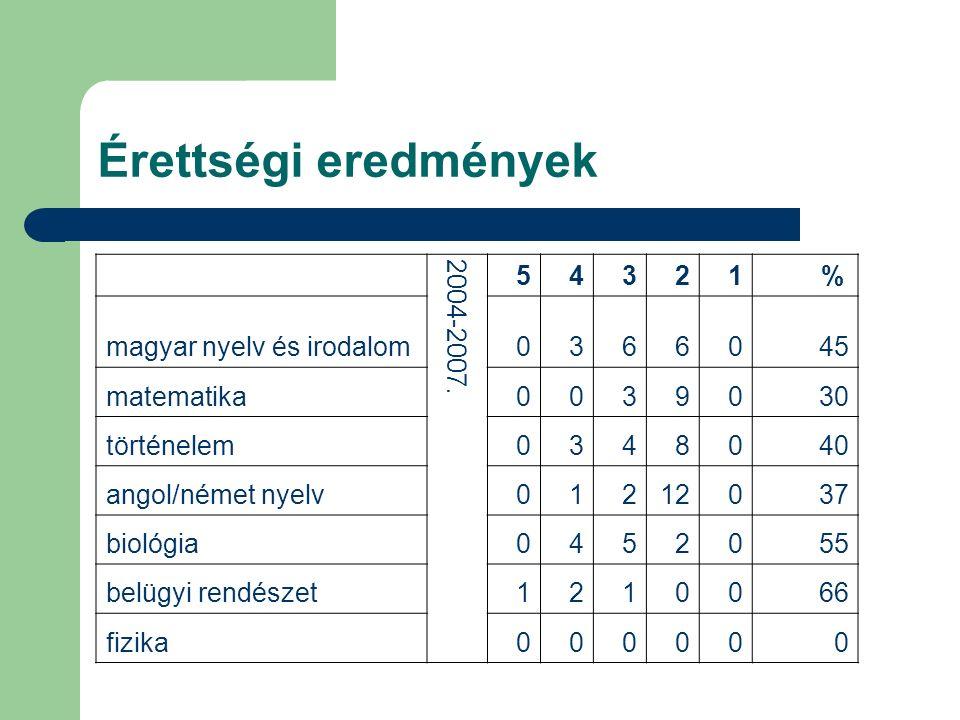 Érettségi eredmények 2004-2007. 54321 % magyar nyelv és irodalom0366045 matematika0039030 történelem0348040 angol/német nyelv01212037 biológia0452055