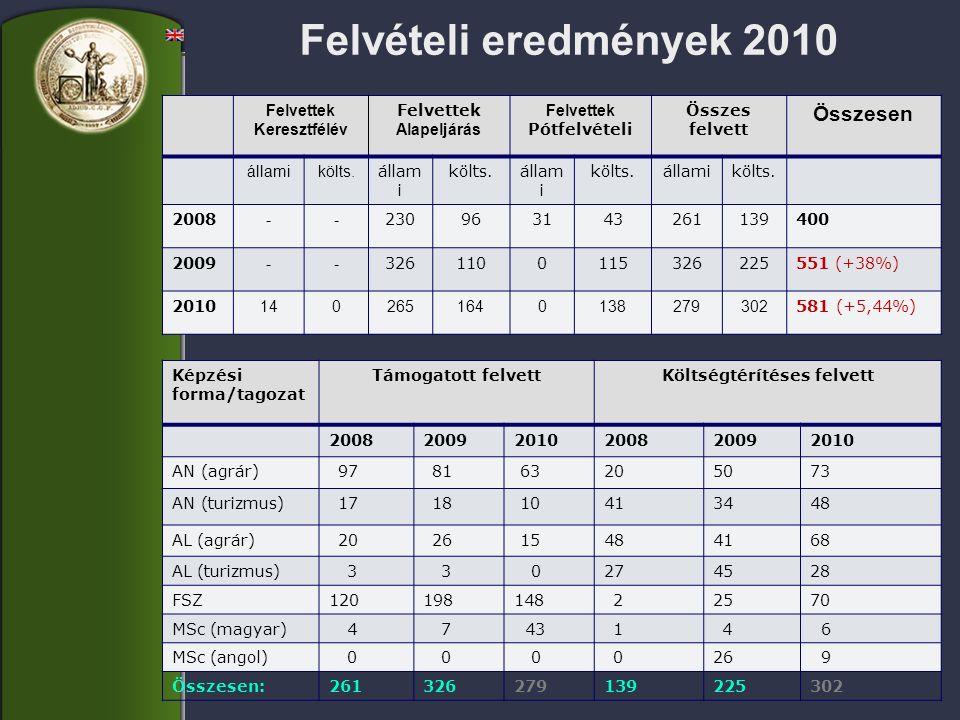Felvételi eredmények 2010 Felvettek Keresztfélév Felvettek Alapeljárás Felvettek Pótfelvételi Összes felvett Összesen államikölts.
