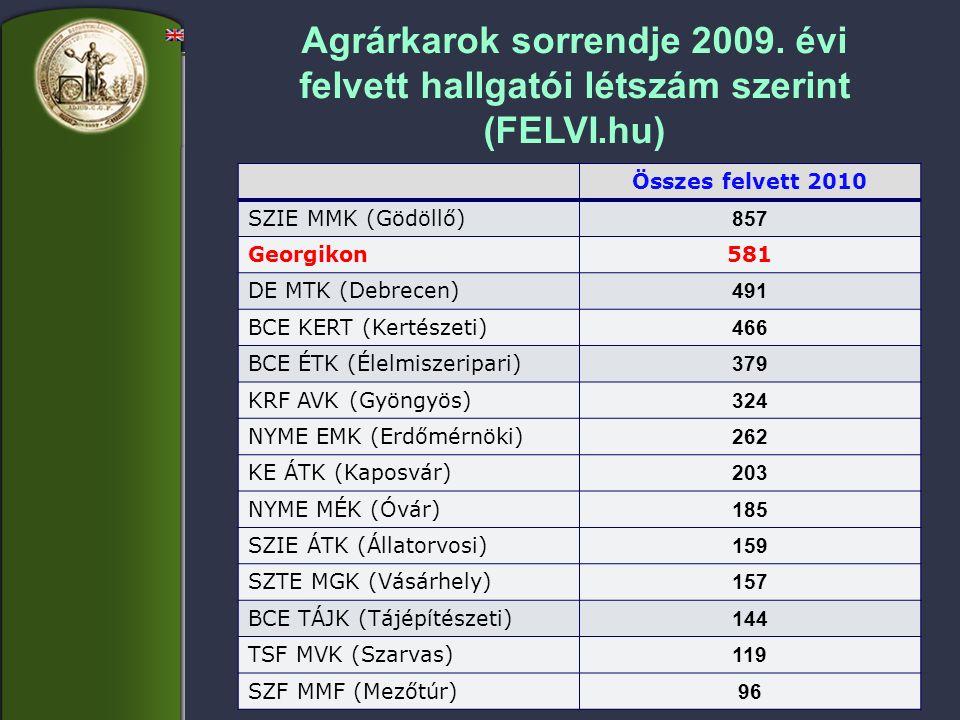 Agrárkarok sorrendje 2009. évi felvett hallgatói létszám szerint (FELVI.hu) Összes felvett 2010 SZIE MMK (Gödöllő) 857 Georgikon581 DE MTK (Debrecen)
