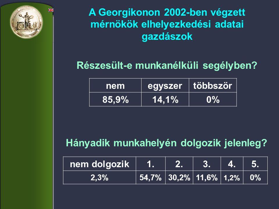 nemegyszertöbbször 85,9%14,1%0% nem dolgozik1.2.3.4.5. 2,3%54,7%30,2%11,6% 1,2% 0% A Georgikonon 2002-ben végzett mérnökök elhelyezkedési adatai gazdá