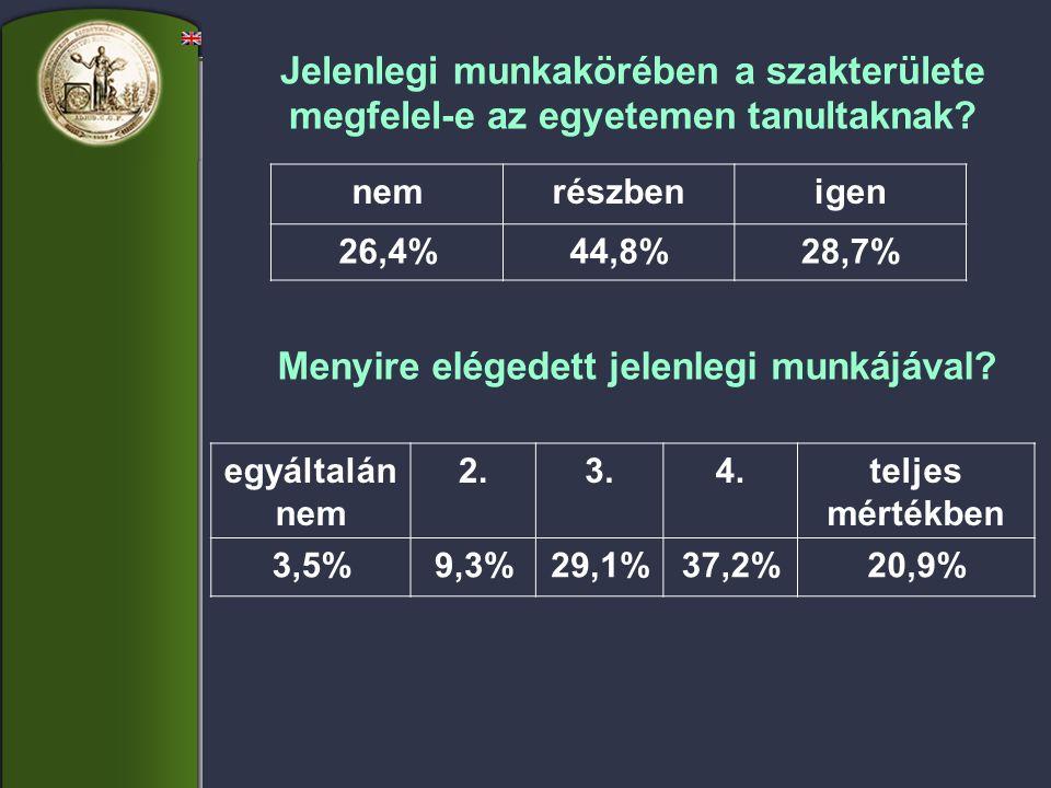 egyáltalán nem 2.3.4.teljes mértékben 9,4%21,2%30,6%25,9%12,9% Menyire elégedett jelenlegi fizetésével?