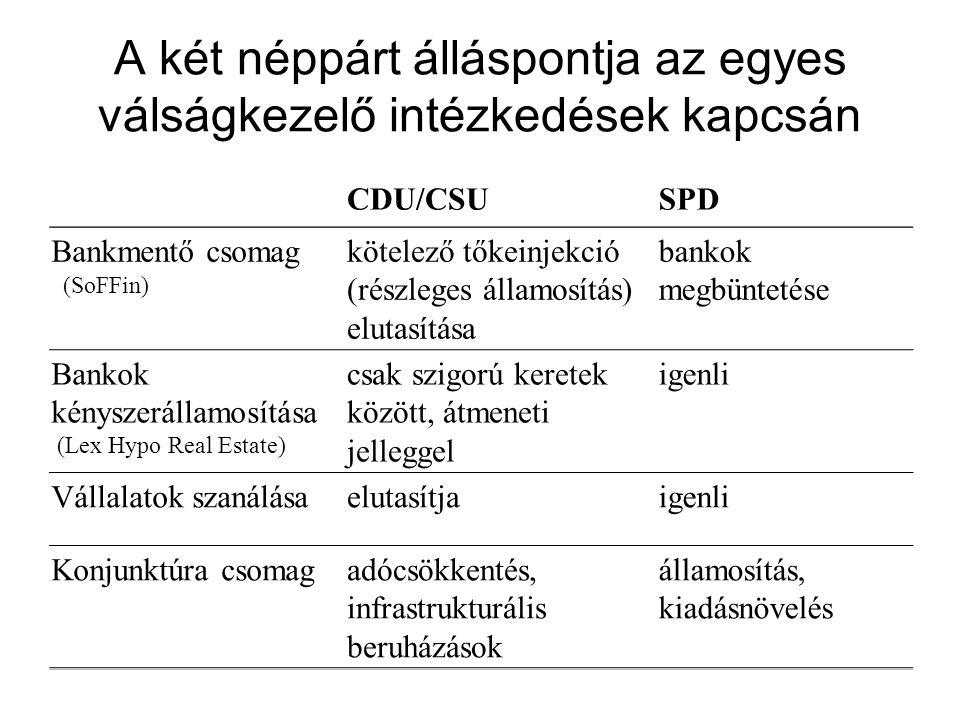 A két néppárt álláspontja az egyes válságkezelő intézkedések kapcsán CDU/CSUSPD Bankmentő csomag (SoFFin) kötelező tőkeinjekció (részleges államosítás) elutasítása bankok megbüntetése Bankok kényszerállamosítása (Lex Hypo Real Estate) csak szigorú keretek között, átmeneti jelleggel igenli Vállalatok szanálásaelutasítjaigenli Konjunktúra csomagadócsökkentés, infrastrukturális beruházások államosítás, kiadásnövelés
