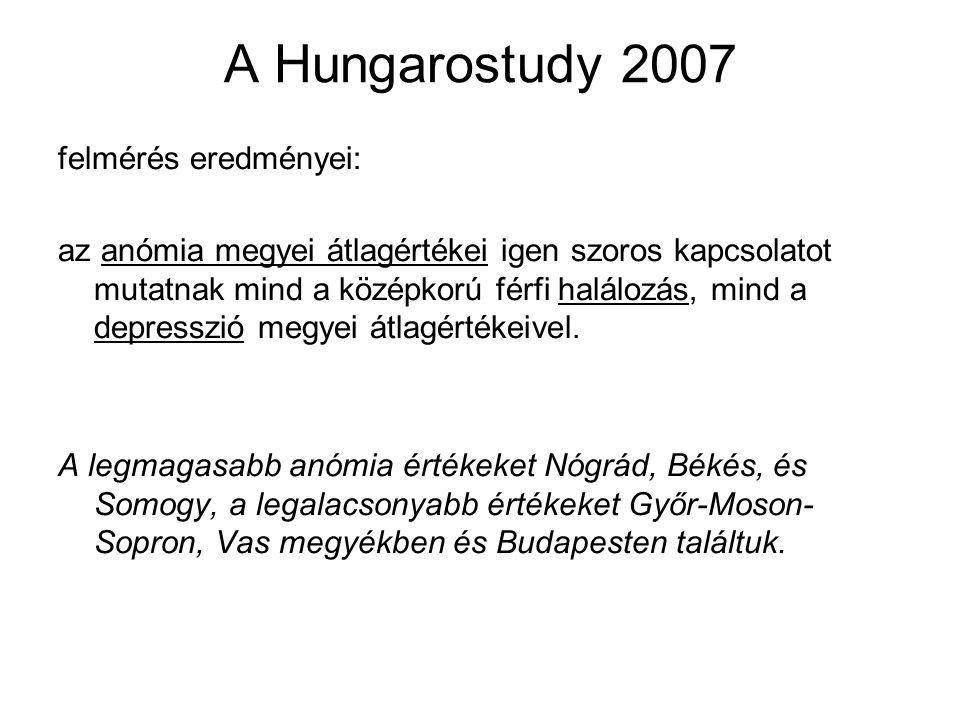 A Hungarostudy 2007 felmérés eredményei: az anómia megyei átlagértékei igen szoros kapcsolatot mutatnak mind a középkorú férfi halálozás, mind a depresszió megyei átlagértékeivel.