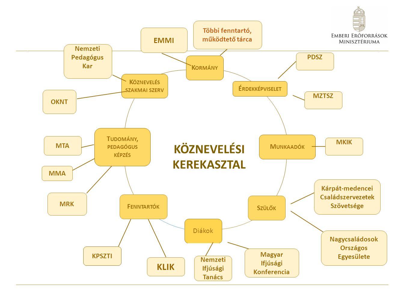 Az ügyrend koncepciója, lehatárolás A Köznevelési Kerekasztal az Alaptörvény, a nemzeti köznevelésről szóló 2011.