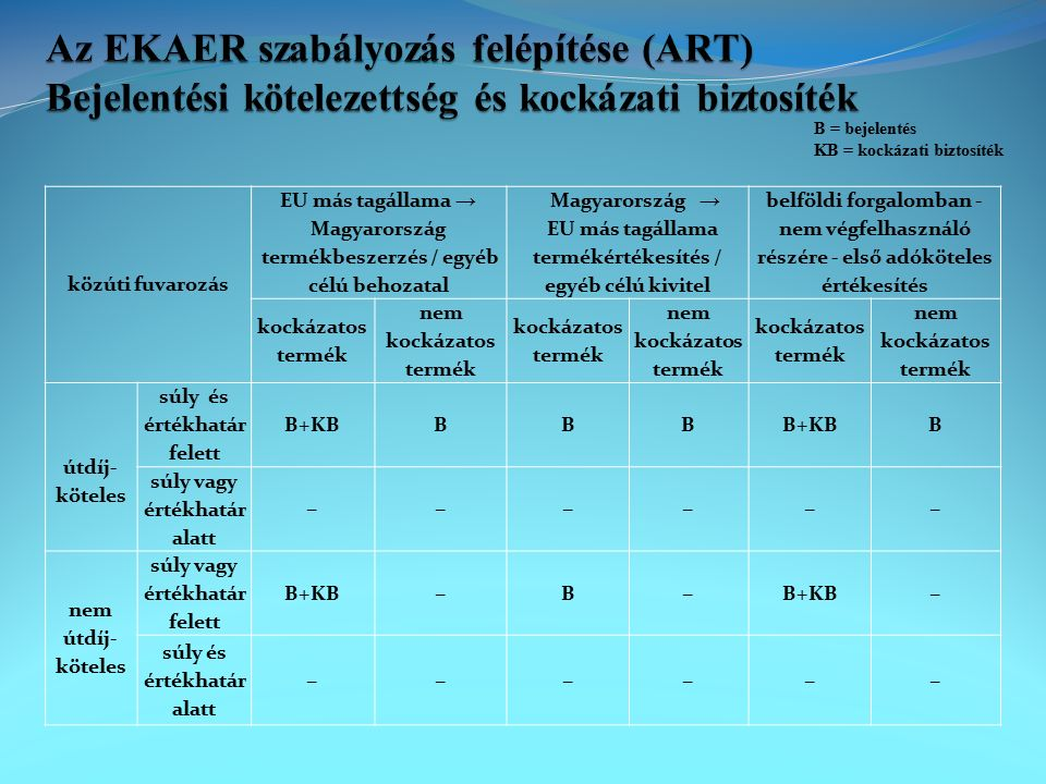 közúti fuvarozás EU más tagállama → Magyarország termékbeszerzés / egyéb célú behozatal Magyarország → EU más tagállama termékértékesítés / egyéb célú kivitel belföldi forgalomban - nem végfelhasználó részére - első adóköteles értékesítés kockázatos termék nem kockázatos termék kockázatos termék nem kockázatos termék kockázatos termék nem kockázatos termék útdíj- köteles súly és értékhatár felett B+KBBBB B súly vagy értékhatár alatt −−−−−− nem útdíj- köteles súly vagy értékhatár felett B+KB−B− − súly és értékhatár alatt −−−−−− B = bejelentés KB = kockázati biztosíték