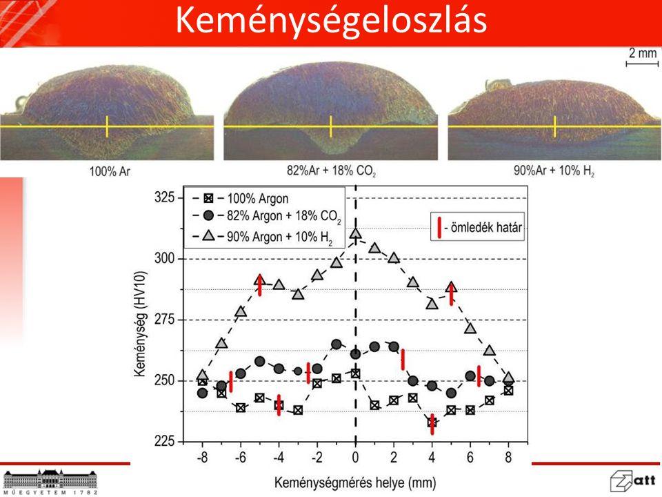 Ferrittartalom Alapanyagéhoz legközelebb: Ar+CO 2 H 2 ferrittartalmat növelte