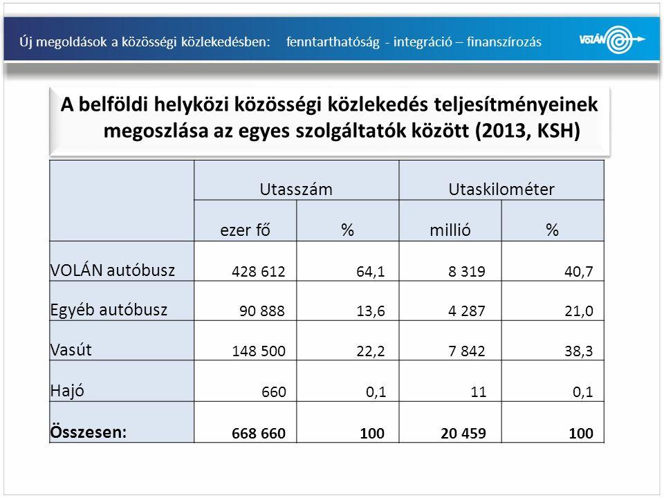 Új megoldások a közösségi közlekedésben: fenntarthatóság - integráció – finanszírozás A belföldi helyközi közösségi közlekedés teljesítményeinek megoszlása az egyes szolgáltatók között (2013, KSH) UtasszámUtaskilométer ezer fő%millió% VOLÁN autóbusz 428 612 64,1 8 319 40,7 Egyéb autóbusz 90 888 13,6 4 287 21,0 Vasút 148 500 22,2 7 842 38,3 Hajó 660 0,1 11 0,1 Összesen: 668 660 100 20 459 100