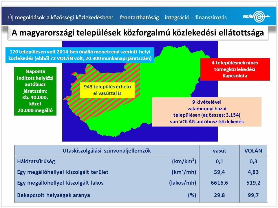 Új megoldások a közösségi közlekedésben: fenntarthatóság - integráció – finanszírozás A magyarországi települések közforgalmú közlekedési ellátottsága Utaskiszolgálási színvonaljellemzőkvasútVOLÁN Hálózatsűrűség(km/km 2 )0,10,3 Egy megállóhellyel kiszolgált terület(km 2 /mh)59,44,83 Egy megállóhellyel kiszolgált lakos(lakos/mh)6616,6519,2 Bekapcsolt helységek aránya(%)29,899,7 Naponta indított helyközi autóbusz járatszám: Kb.