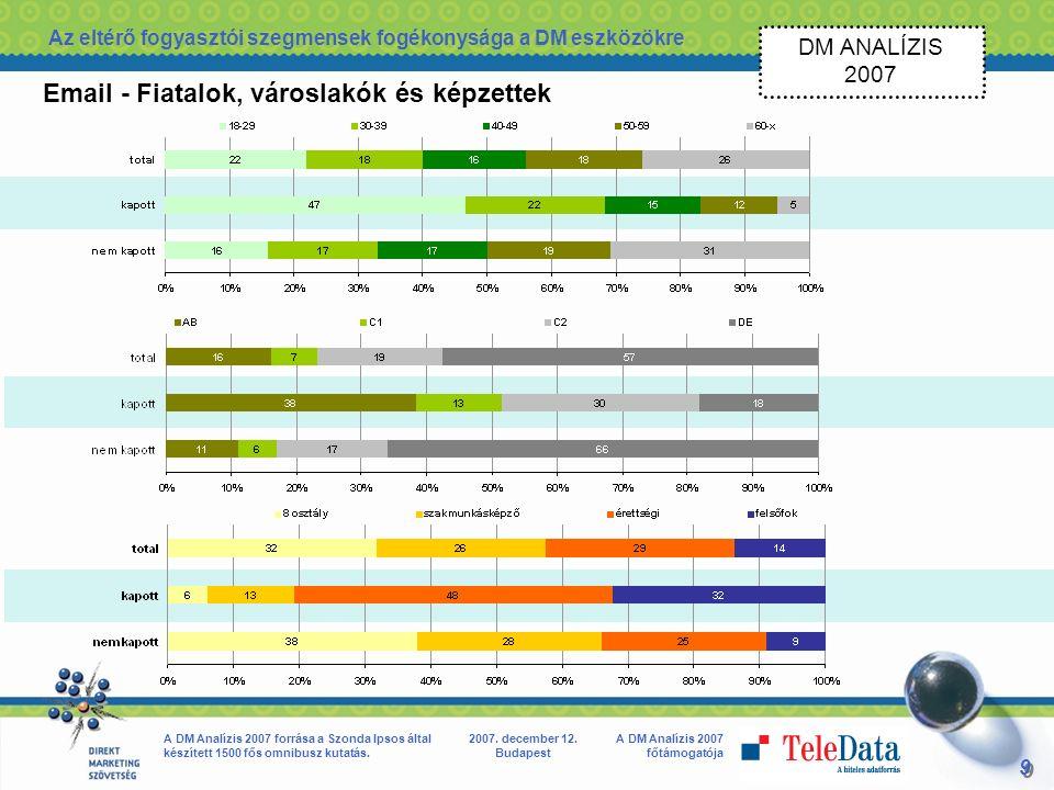 9 9 A DM Analízis 2007 főtámogatója A DM Analízis 2007 forrása a Szonda Ipsos által készített 1500 fős omnibusz kutatás.