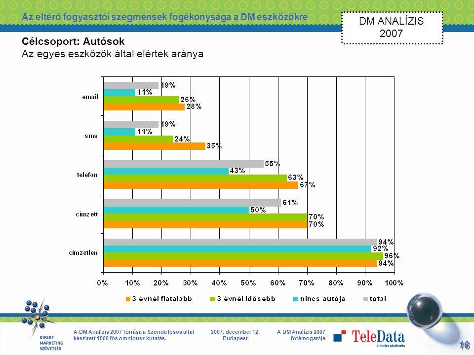 16 A DM Analízis 2007 főtámogatója A DM Analízis 2007 forrása a Szonda Ipsos által készített 1500 fős omnibusz kutatás.