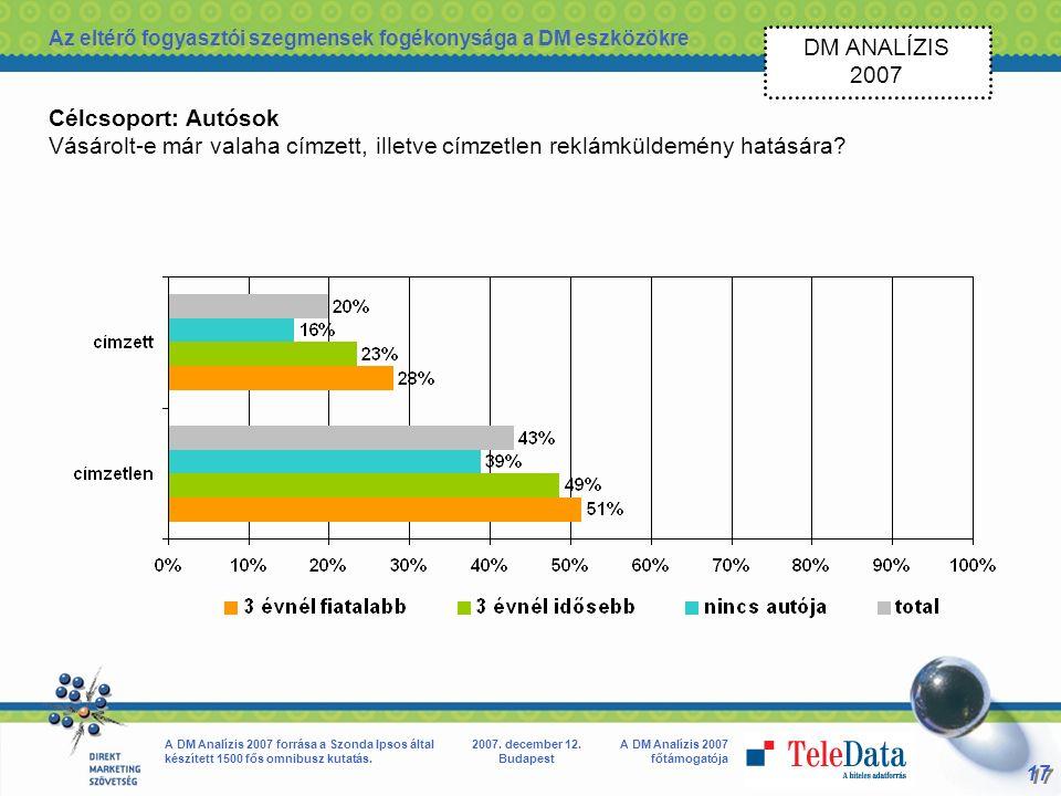 17 A DM Analízis 2007 főtámogatója A DM Analízis 2007 forrása a Szonda Ipsos által készített 1500 fős omnibusz kutatás.