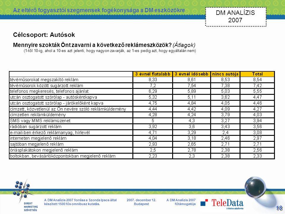 18 A DM Analízis 2007 főtámogatója A DM Analízis 2007 forrása a Szonda Ipsos által készített 1500 fős omnibusz kutatás.