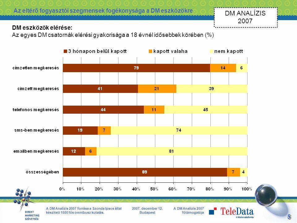 5 5 A DM Analízis 2007 főtámogatója A DM Analízis 2007 forrása a Szonda Ipsos által készített 1500 fős omnibusz kutatás.