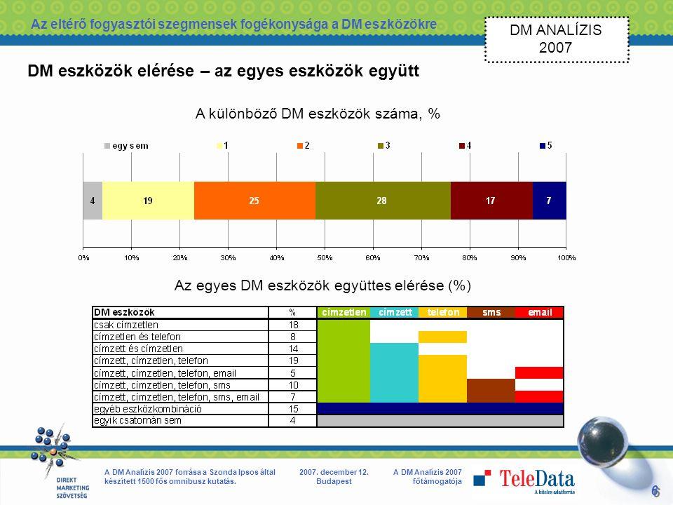 6 6 A DM Analízis 2007 főtámogatója A DM Analízis 2007 forrása a Szonda Ipsos által készített 1500 fős omnibusz kutatás.
