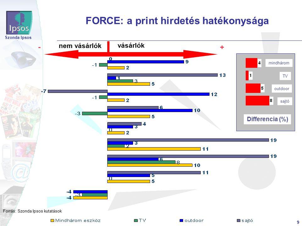 9 Szonda Ipsos 9 FORCE: a print hirdetés hatékonysága Differencia (%) mindhárom TV outdoor sajtó +- vásárlók nem vásárlók Forrás: Szonda Ipsos kutatások