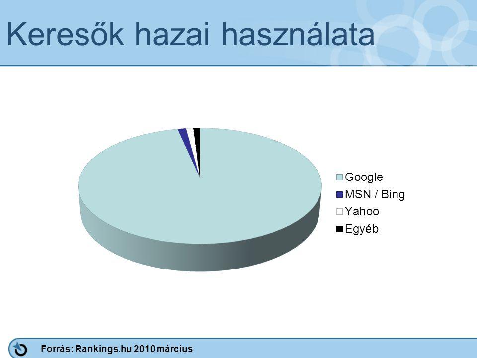 Keresők hazai használata Forrás: Rankings.hu 2010 március