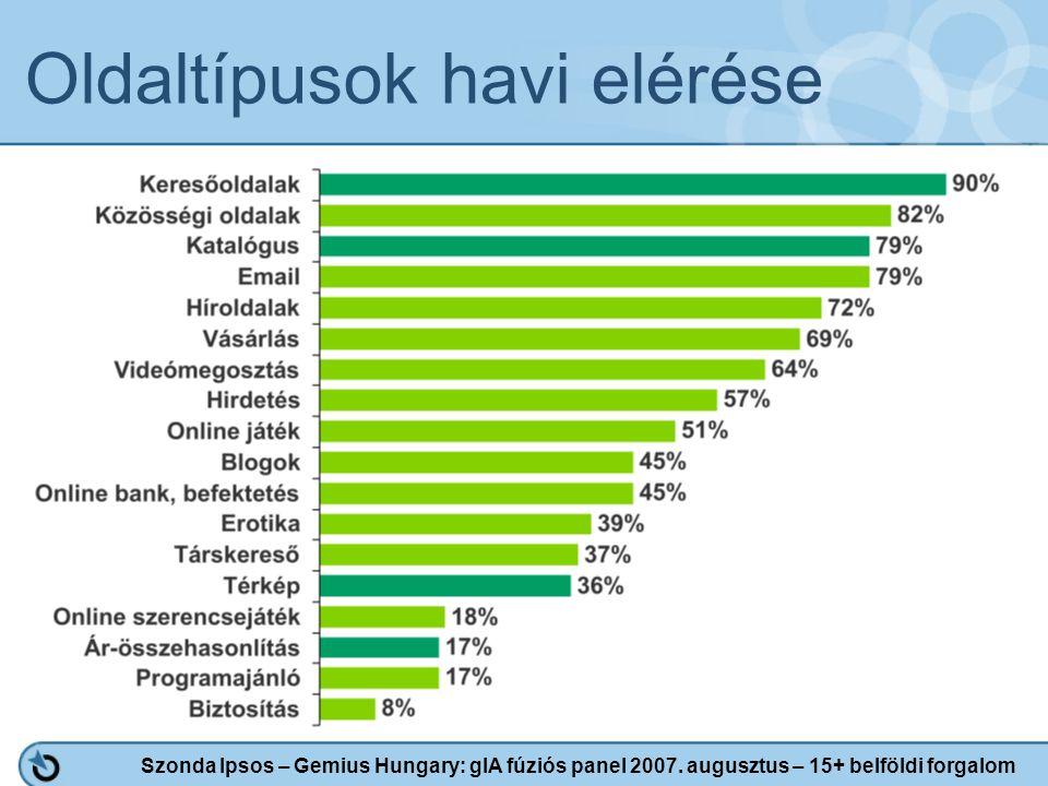 Oldaltípusok havi elérése Szonda Ipsos – Gemius Hungary: gIA fúziós panel 2007. augusztus – 15+ belföldi forgalom
