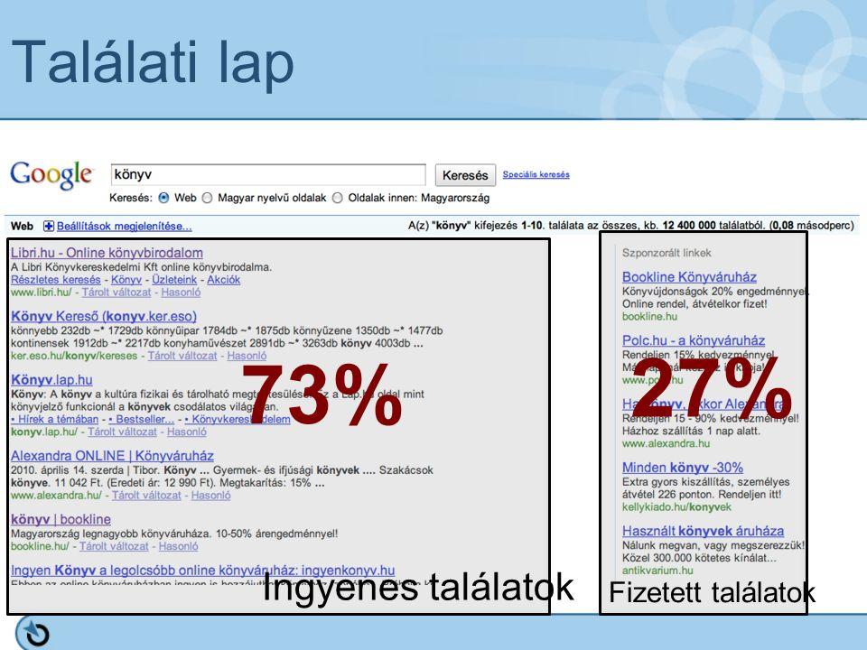 Találati lap Ingyenes találatok Fizetett találatok 73% 27%