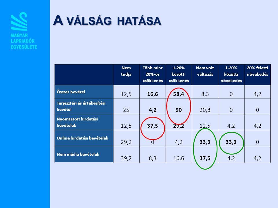 A VÁLSÁG HATÁSA Nem tudja Több mint 20%-os csökkenés 1-20% közötti csökkenés Nem volt változás 1-20% közötti növekedés 20% feletti növekedés Összes bevétel 12,516,658,48,304,2 Terjesztési és értékesítési bevétel 254,25020,800 Nyomtatott hirdetési bevételek 12,537,529,212,54,2 Online hirdetési bevételek 29,204,233,3 0 Nem média bevételek 39,28,316,637,54,2