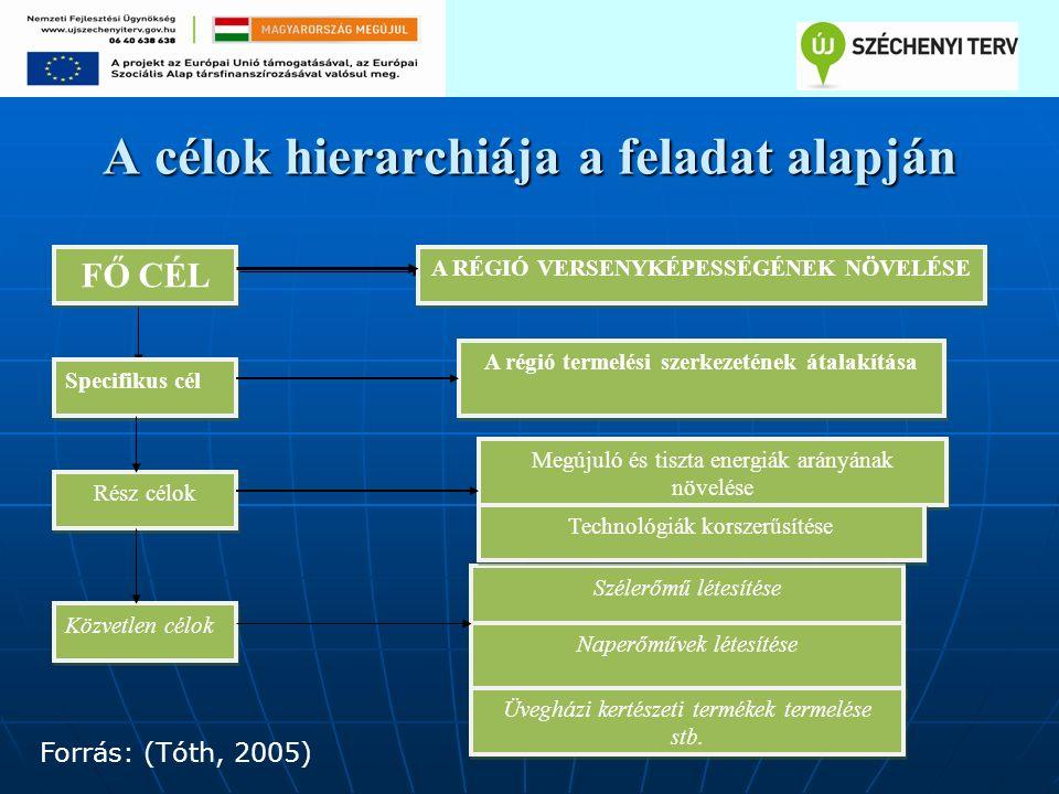 A célok hierarchiája a feladat alapján FŐ CÉL Specifikus cél Szélerőmű létesítése Megújuló és tiszta energiák arányának növelése A régió termelési szerkezetének átalakítása A RÉGIÓ VERSENYKÉPESSÉGÉNEK NÖVELÉSE Rész célok Közvetlen célok Technológiák korszerűsítése Naperőművek létesítése Üvegházi kertészeti termékek termelése stb.