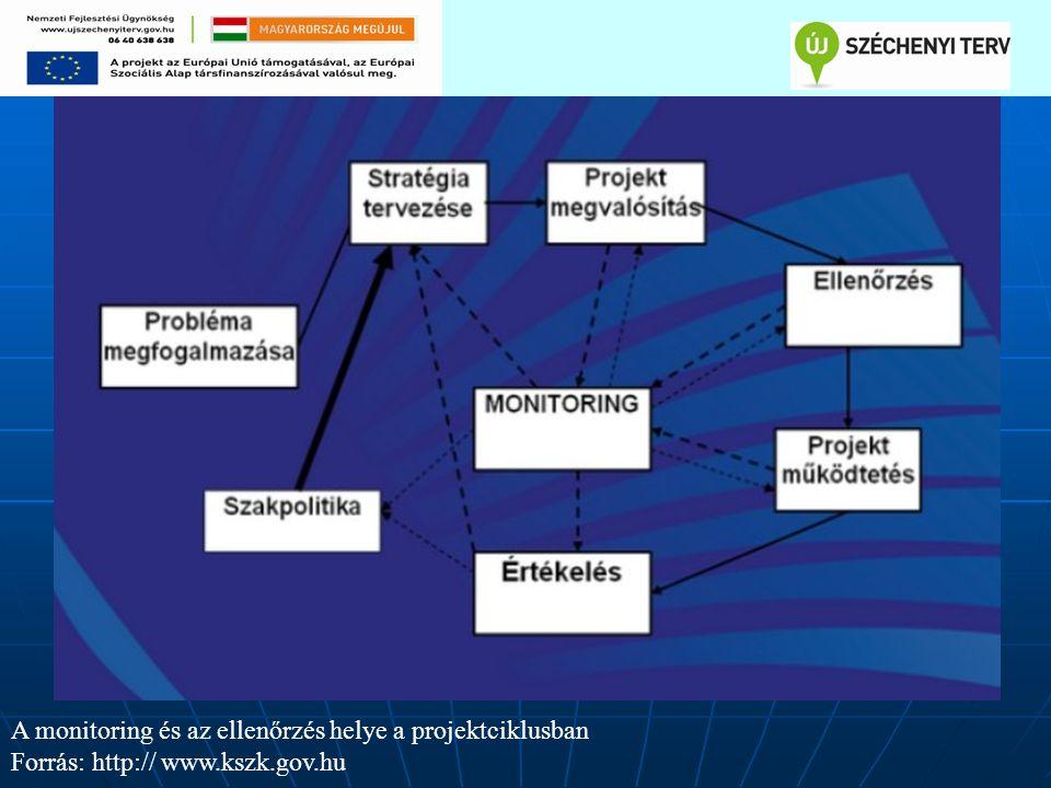 A monitoring és az ellenőrzés helye a projektciklusban Forrás: http:// www.kszk.gov.hu