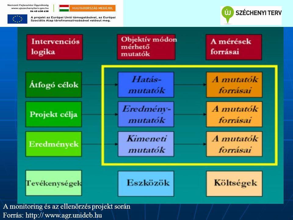 A monitoring és az ellenőrzés projekt során Forrás: http:// www.agr.unideb.hu