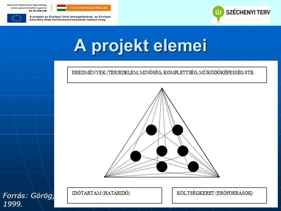 A projekt elemei Forrás: Görög, 1999.