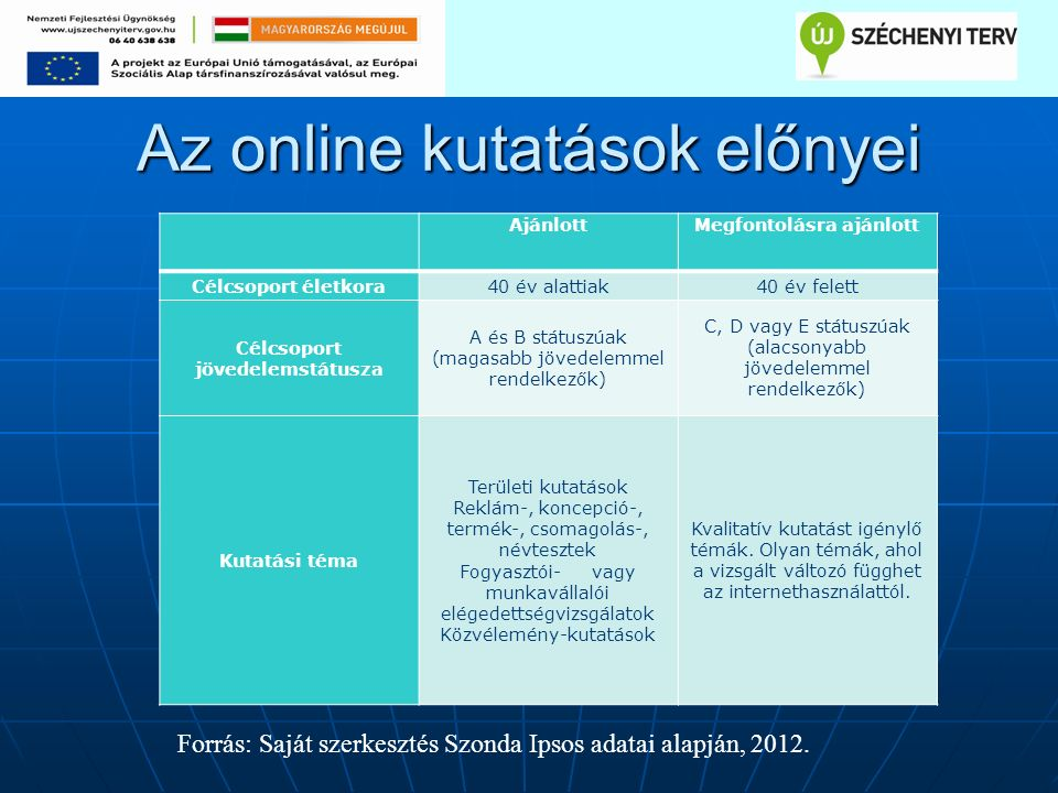 Az online kutatások előnyei AjánlottMegfontolásra ajánlott Célcsoport életkora40 év alattiak40 év felett Célcsoport jövedelemstátusza A és B státuszúak (magasabb jövedelemmel rendelkezők) C, D vagy E státuszúak (alacsonyabb jövedelemmel rendelkezők) Kutatási téma Területi kutatások Reklám-, koncepció-, termék-, csomagolás-, névtesztek Fogyasztói- vagy munkavállalói elégedettségvizsgálatok Közvélemény-kutatások Kvalitatív kutatást igénylő témák.