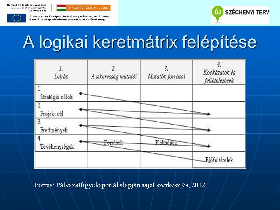 A logikai keretmátrix felépítése Forrás: Pályázatfigyelő portál alapján saját szerkesztés, 2012.