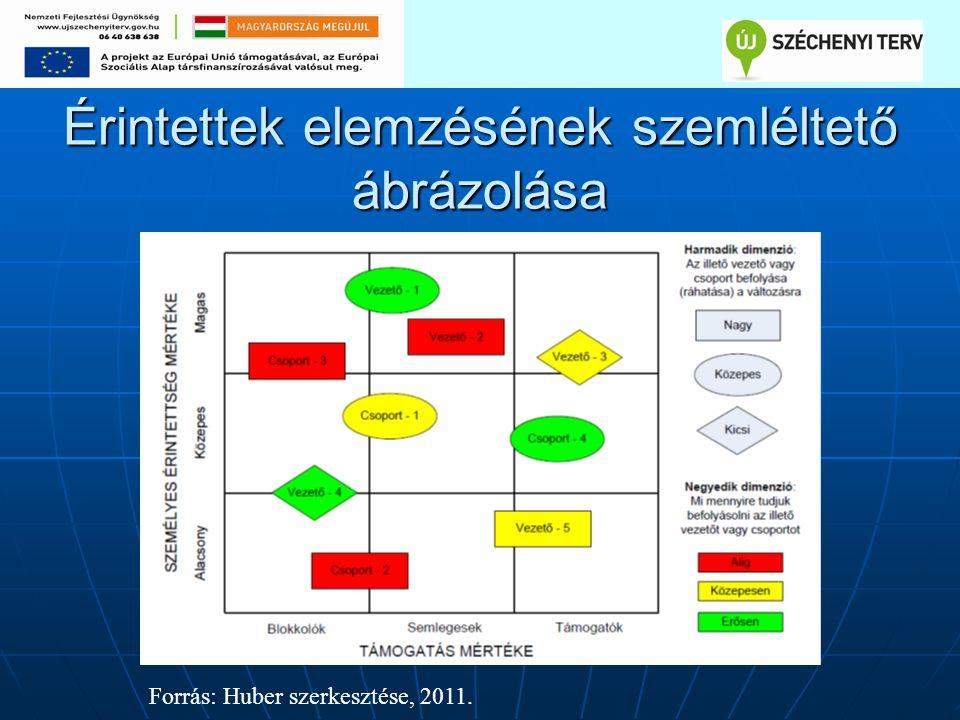 Érintettek elemzésének szemléltető ábrázolása Forrás: Huber szerkesztése, 2011.