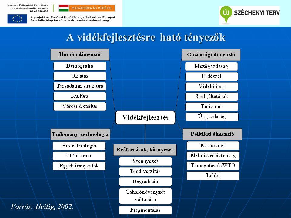 A vidékfejlesztésre ható tényezők Forrás: Heilig, 2002.