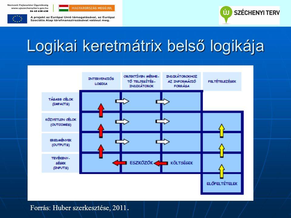 Logikai keretmátrix belső logikája Forrás: Huber szerkesztése, 2011.