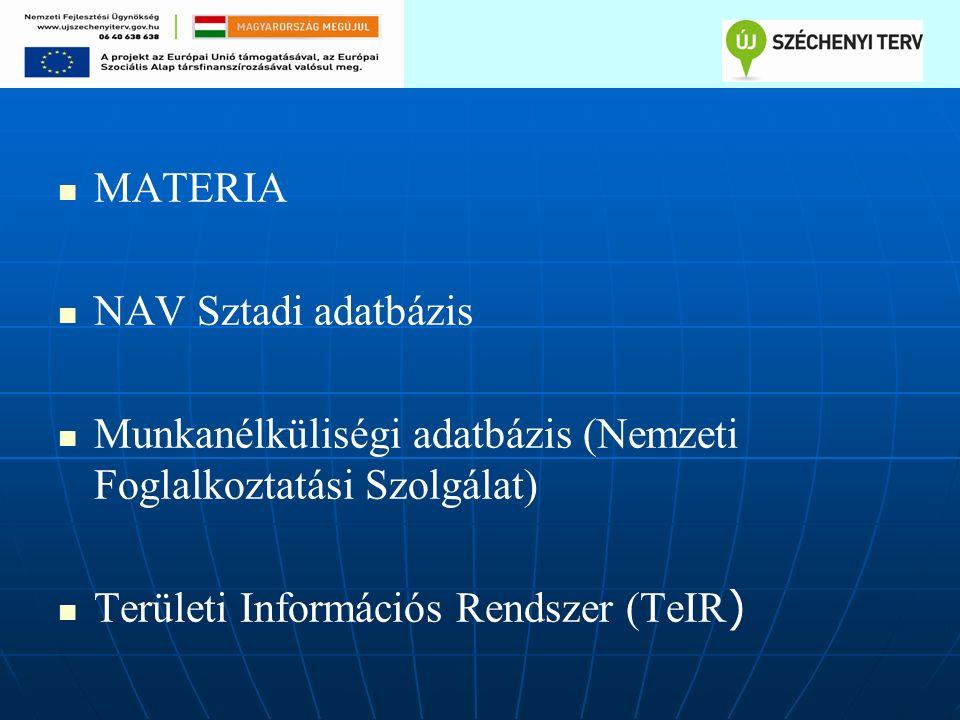 MATERIA NAV Sztadi adatbázis Munkanélküliségi adatbázis (Nemzeti Foglalkoztatási Szolgálat) Területi Információs Rendszer (TeIR )