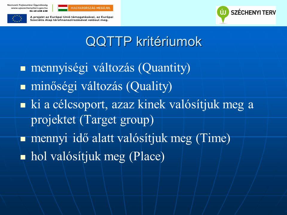 QQTTP kritériumok mennyiségi változás (Quantity) minőségi változás (Quality) ki a célcsoport, azaz kinek valósítjuk meg a projektet (Target group) mennyi idő alatt valósítjuk meg (Time) hol valósítjuk meg (Place)