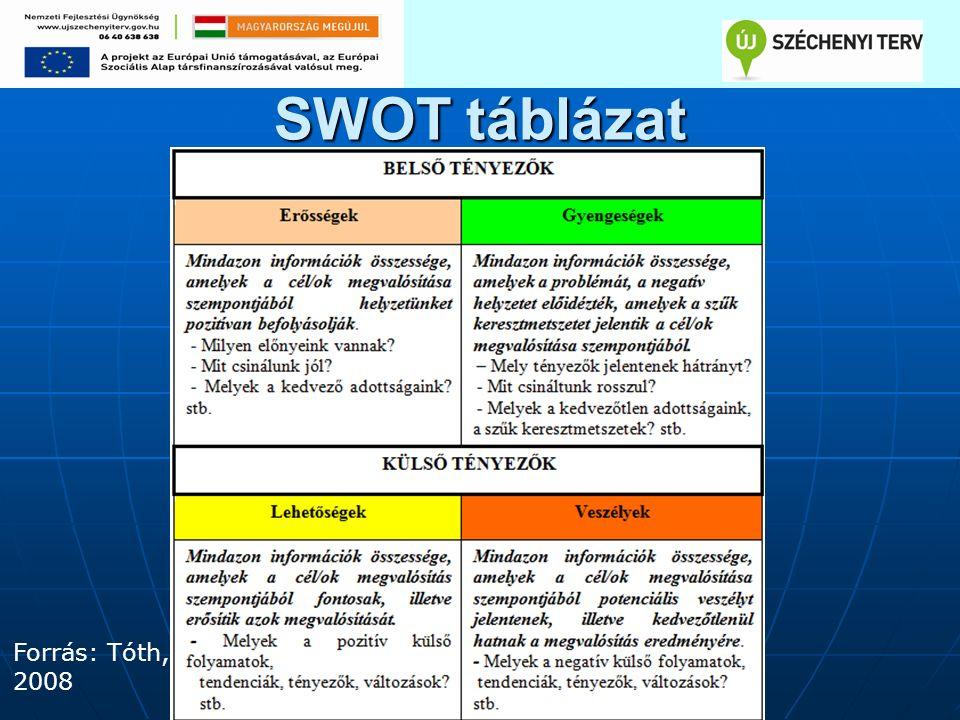 SWOT táblázat Forrás: Tóth, 2008