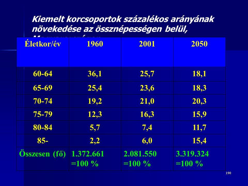 190 Kiemelt korcsoportok százalékos arányának növekedése az össznépességen belül, Magyarországon Életkor/év196020012050 60-6436,125,718,1 65-6925,423,618,3 70-7419,221,020,3 75-7912,316,315,9 80-845,77,411,7 85-2,26,015,4 Összesen (fő)1.372.661 =100 % 2.081.550 =100 % 3.319.324 =100 %
