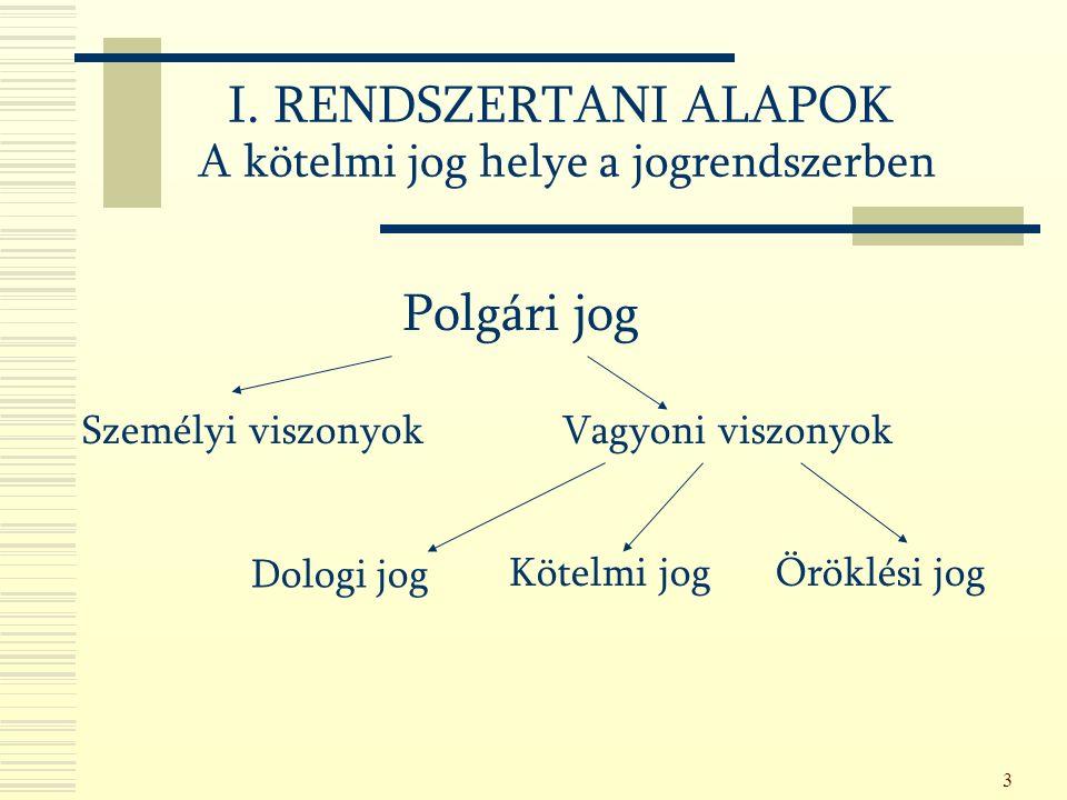 3 I. RENDSZERTANI ALAPOK A kötelmi jog helye a jogrendszerben Személyi viszonyokVagyoni viszonyok Dologi jog Kötelmi jogÖröklési jog Polgári jog